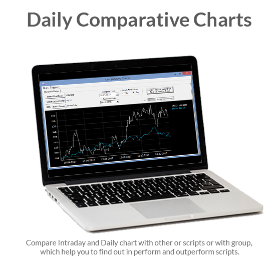 Daily Comparative Charts